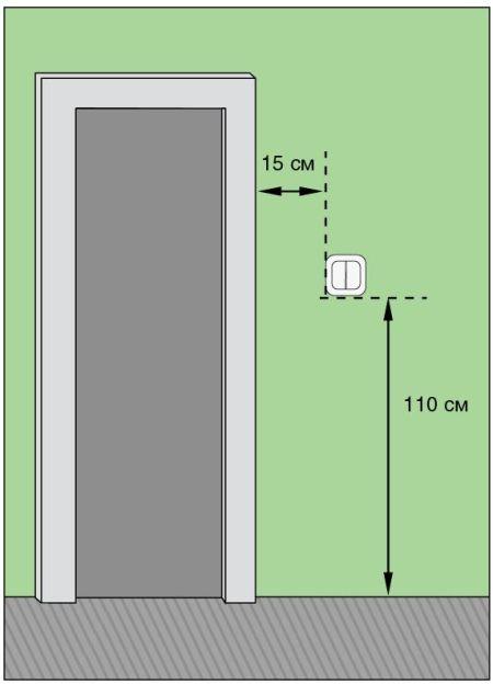 Как правильно расположить выключатель света на стене — вверх или вниз