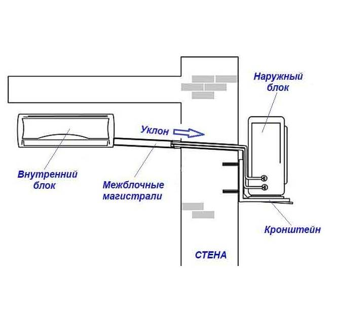 Как установить сплит-систему (кондиционер) самостоятельно