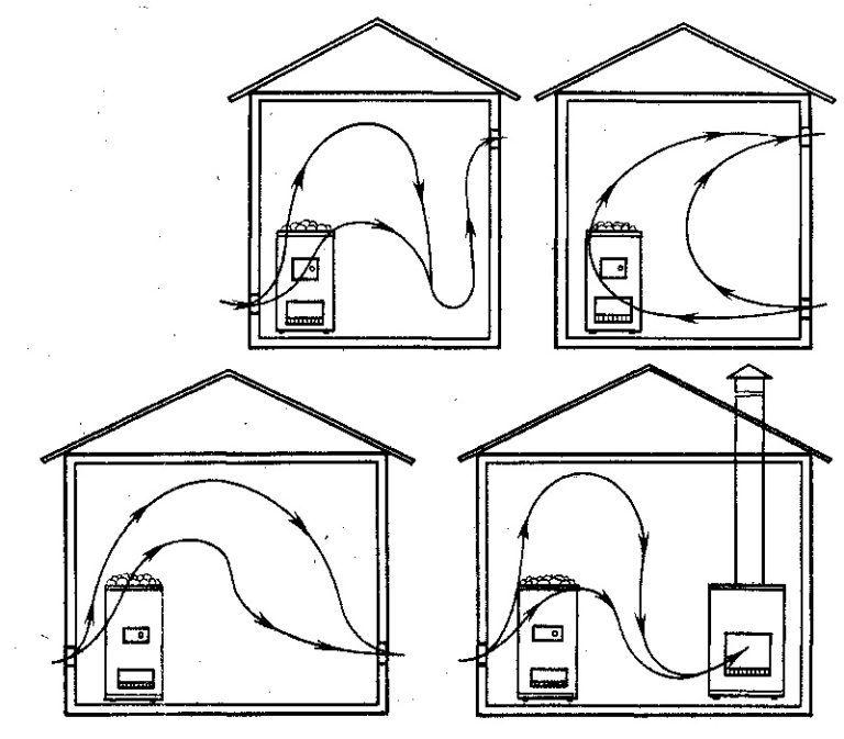 Как сделать вытяжку в парилке бани своими руками
