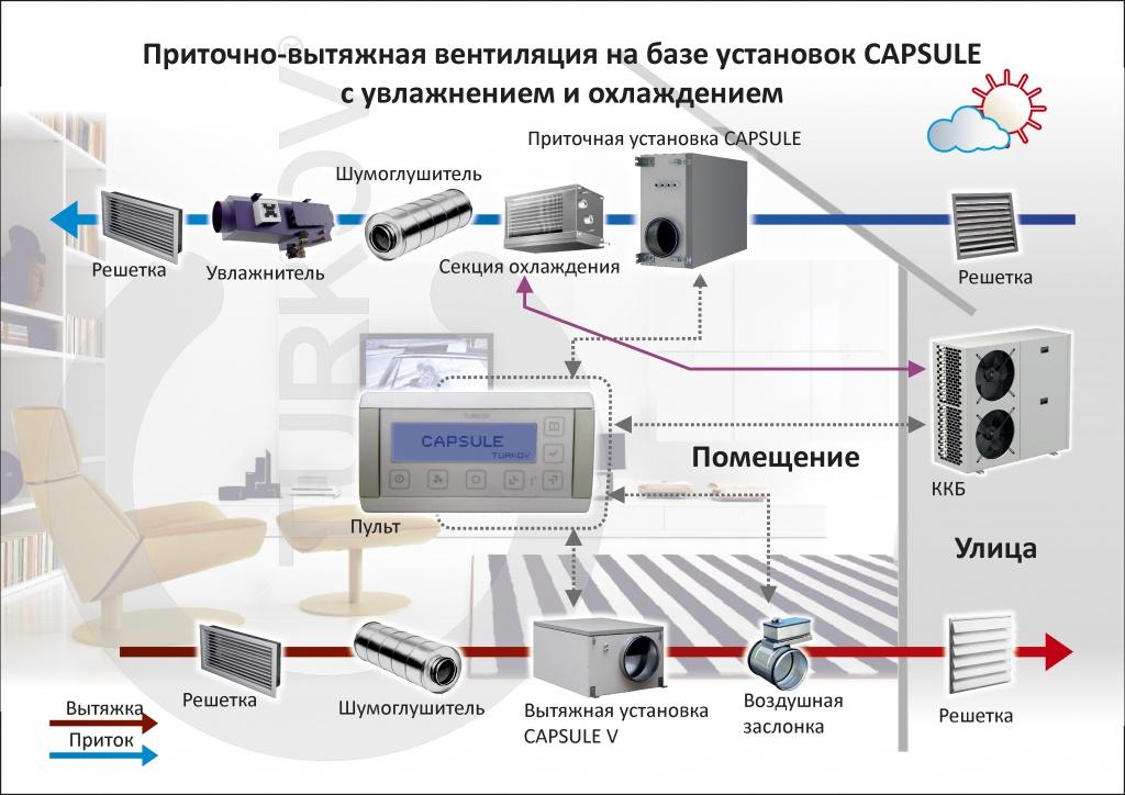 Описание системы автоматического контроля в области вентиляции
