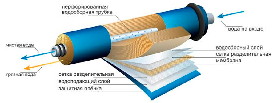 Что представляет собой мембрана для фильтра обратного осмоса и как часто ее нужно менять