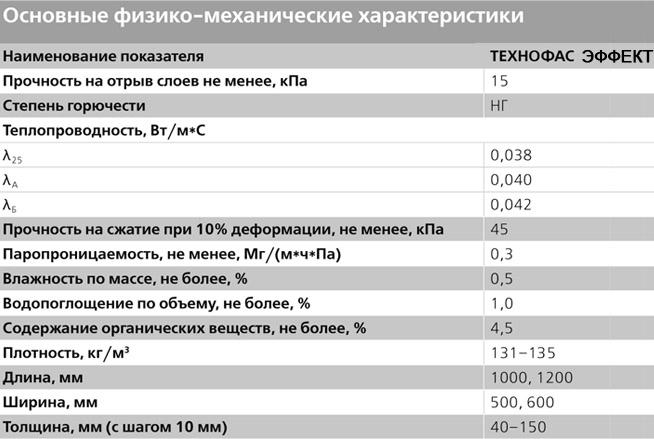 Основные виды и особенности утеплителя Техноруф
