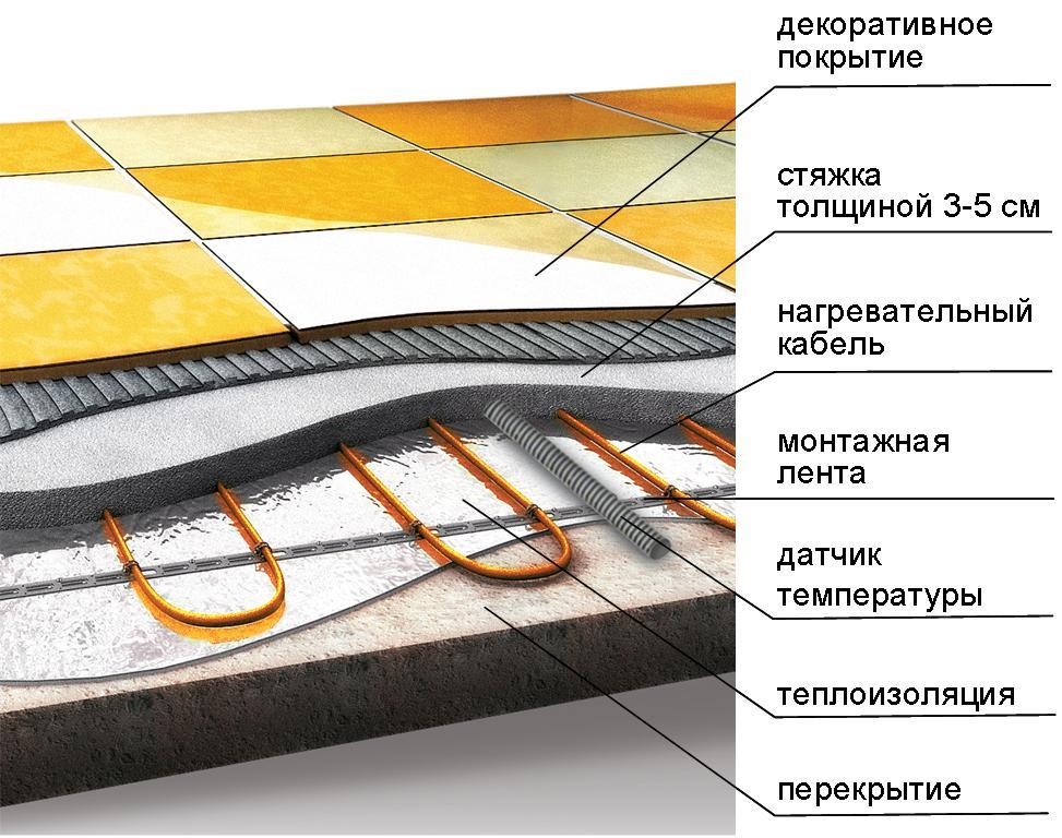 Устройство кабельного теплого пола в доме