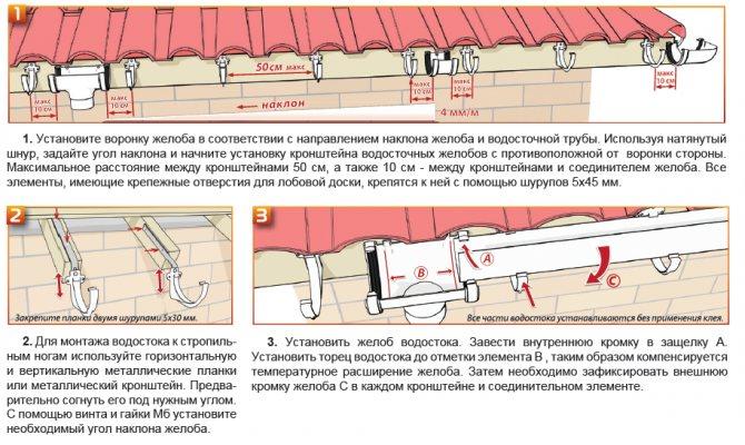 Расчет количества водосточных труб на кровле