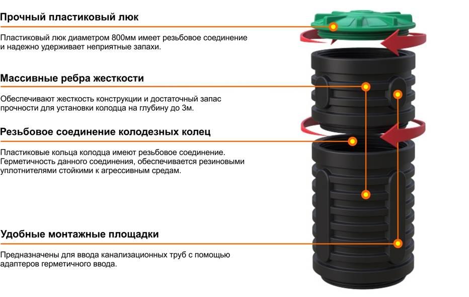 Недостатки полиэтиленовых канализационных колодцев