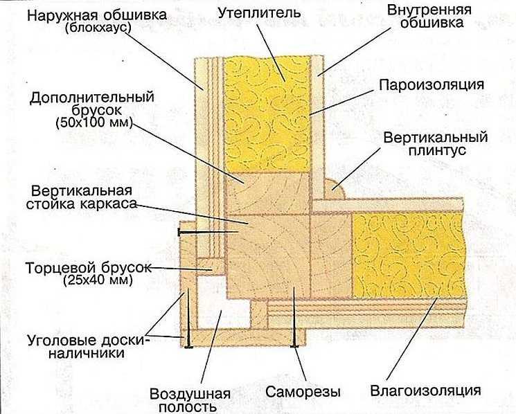 Как правильно сделать угол в каркасном доме