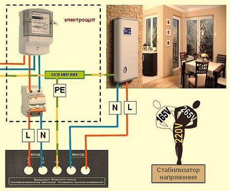 Какой стабилизатор напряжения лучше всего выбрать для квартиры