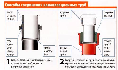 Канализационные трубы разных цветов: их назначение и отличия