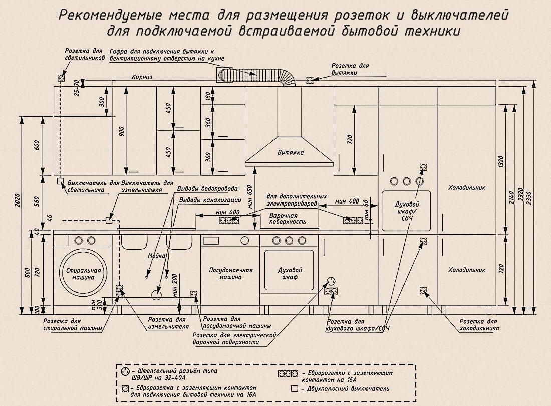 Установка блока угловых розеток на кухне: нормы монтажа и выбор места