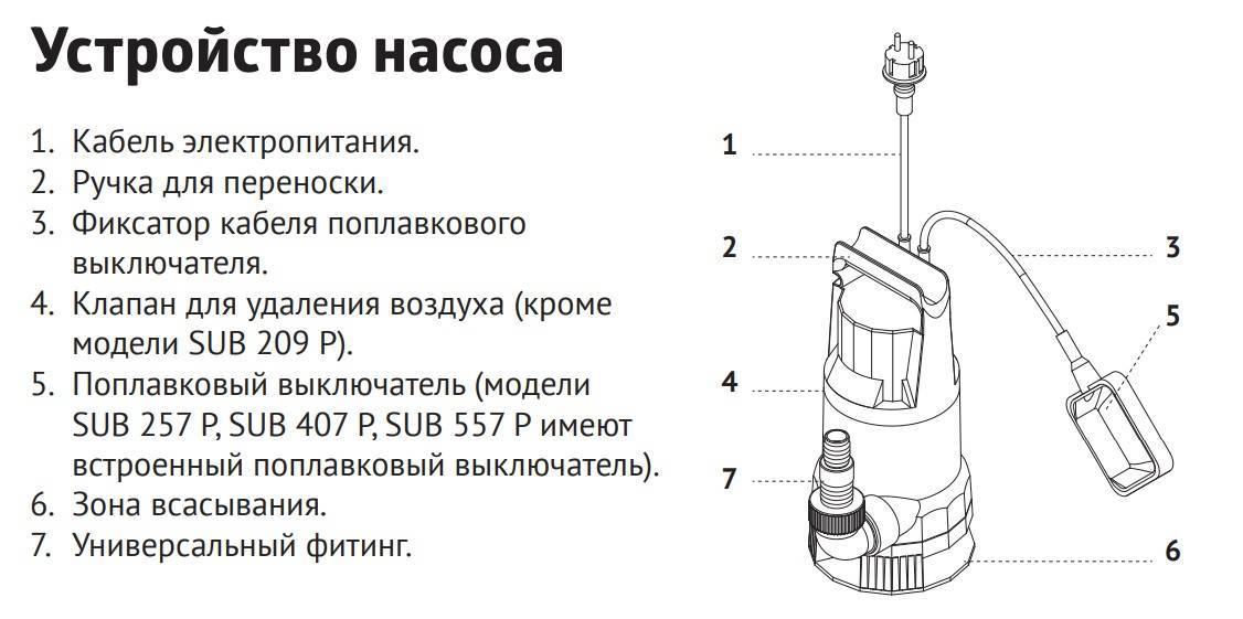 Обзор дренажных насосов Дренажник
