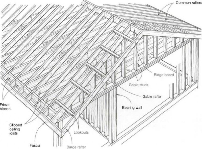 Особенности изготовления и технология укладки деревянной кровли