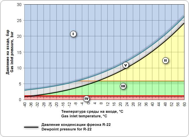 Особенности использования фреона в кондиционерах: свойства, виды, температура кипения