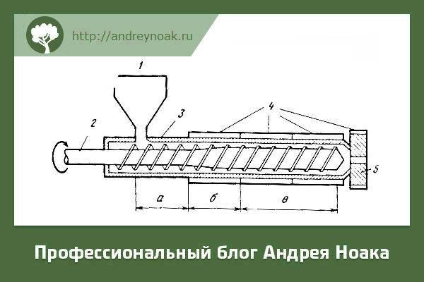 Домашнее производство пеллет