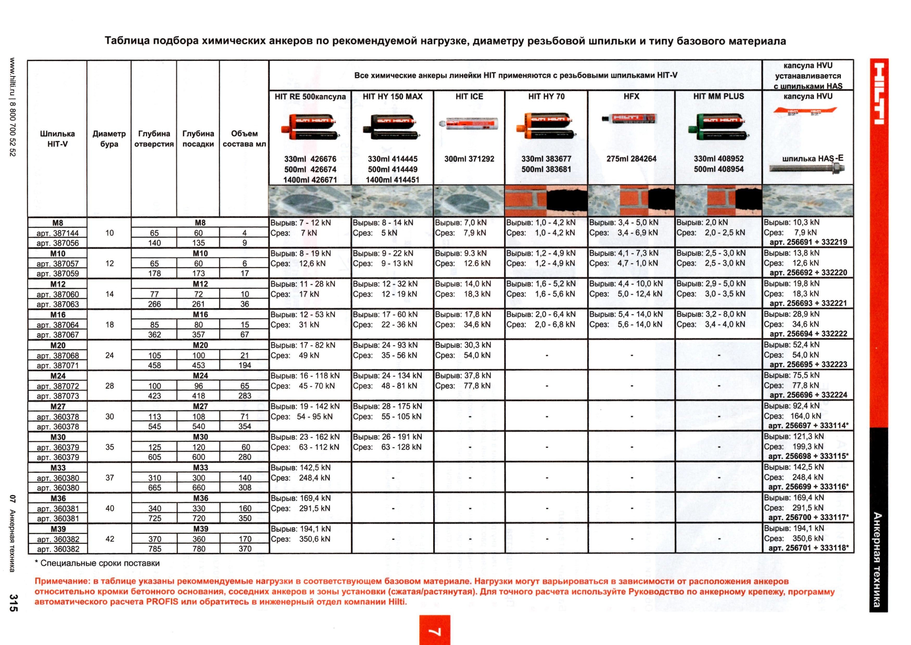 Химический анкер: назначение, разновидности, какая цена на анкер и где можно купить