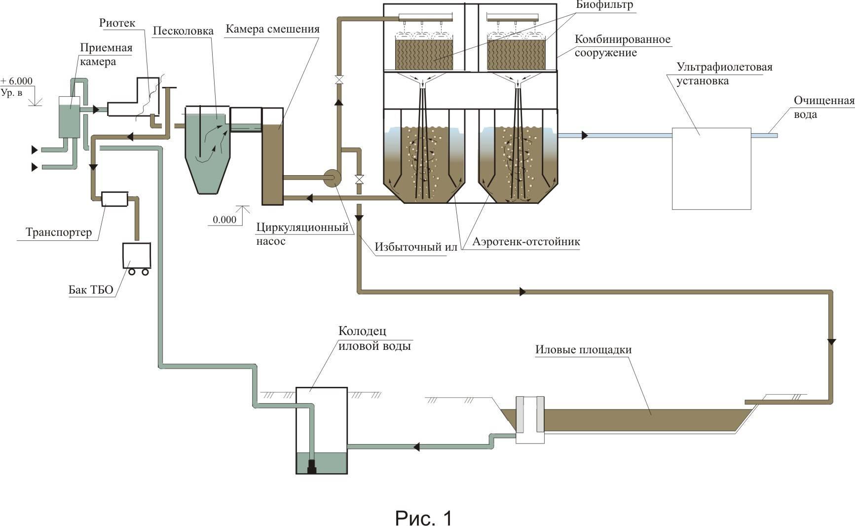 Механические методы очистки сточных вод