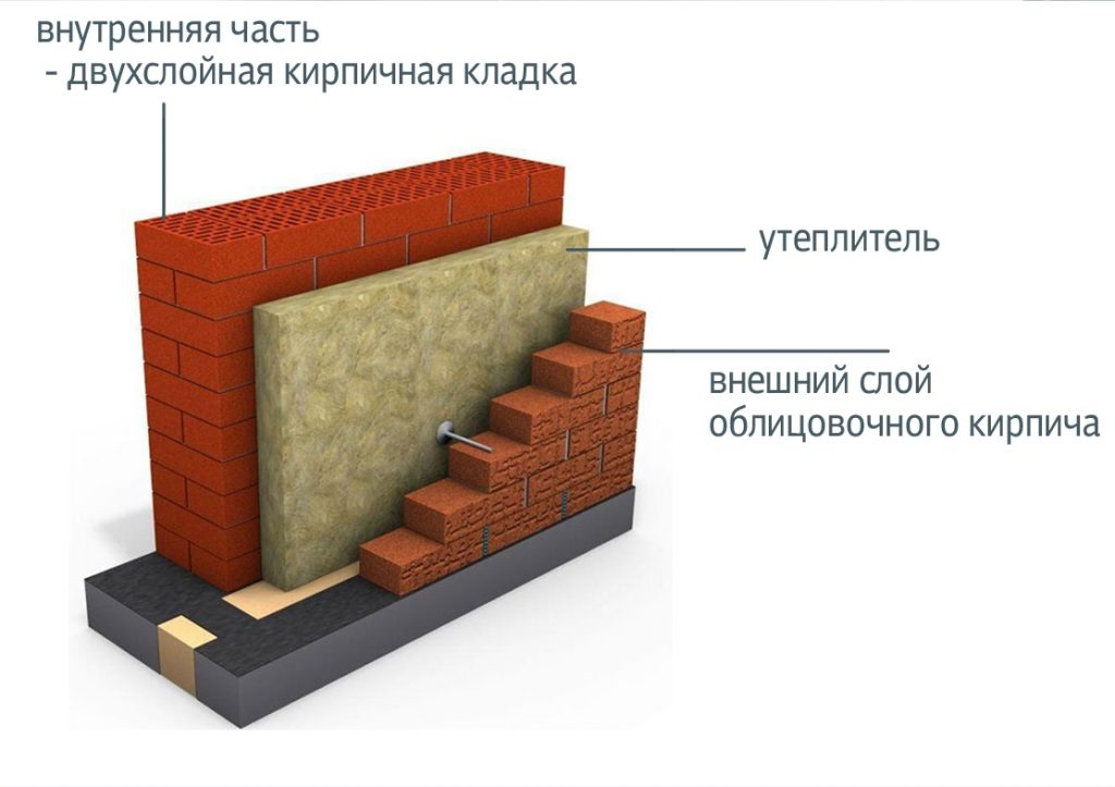 Чем лучше утеплить стены внутри и снаружи дома своими руками
