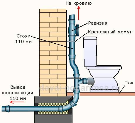 Делаем канализацию в бане своими руками