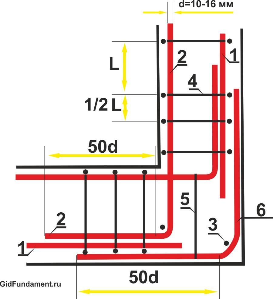 Как правильно армировать углы на ленточном фундаменте
