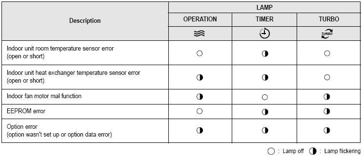 Расшифровка и инструкции к кодам ошибок кондиционеров lg