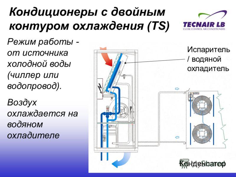 Кондиционер с водяным охлаждением конденсатора