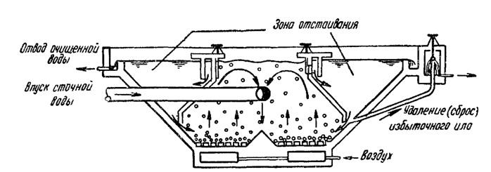 Что из себя представляют биологические очистные сооружения и как они работают