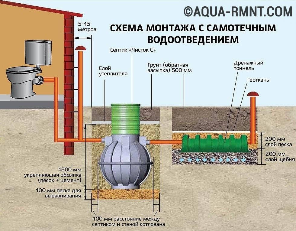 Как выбрать шумопоглощающую канализационную трубу