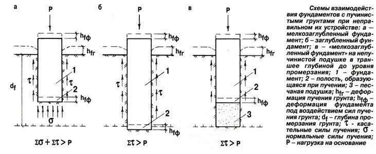 Как определить несущую способность грунта под фундамент