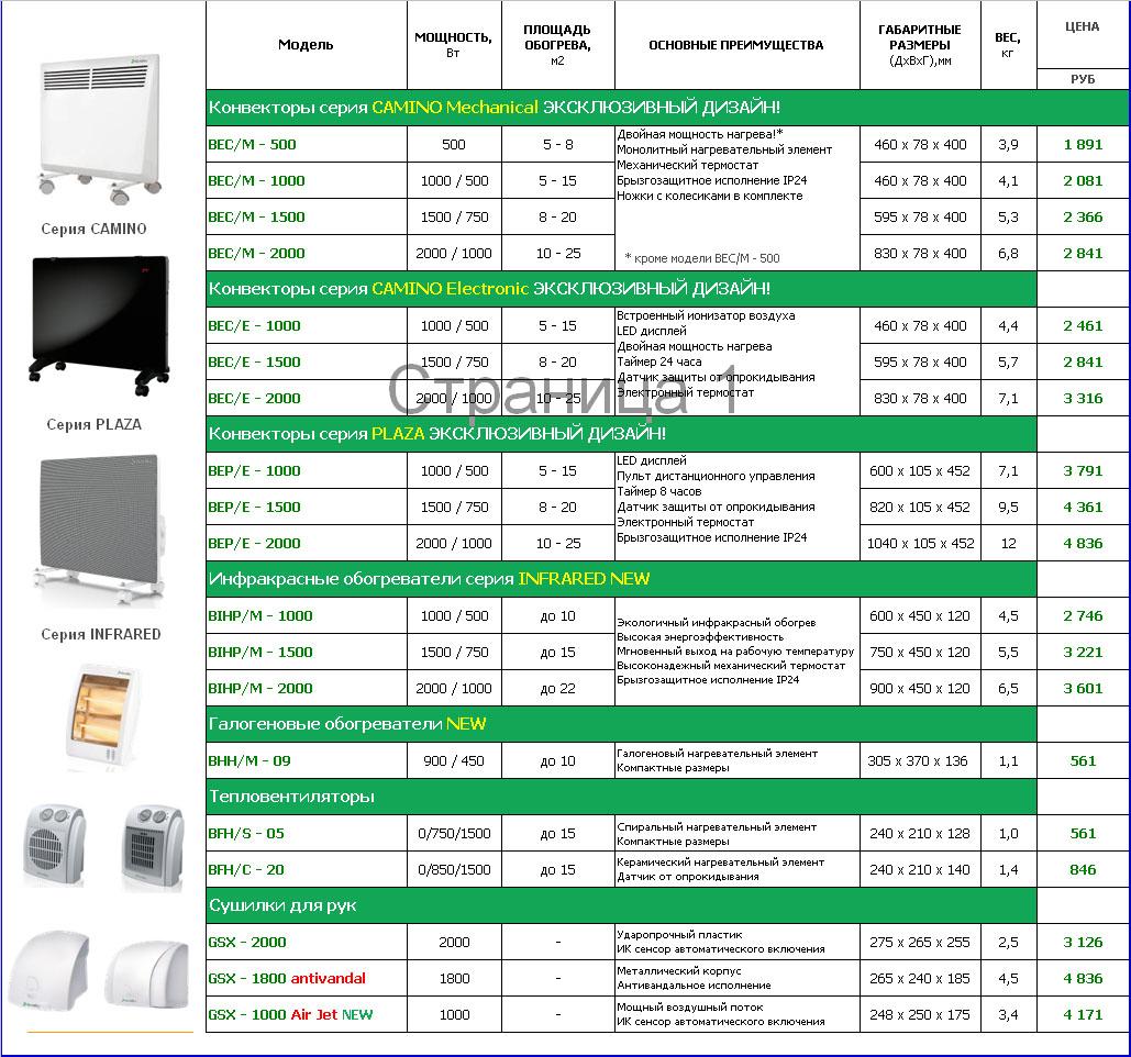 Мощность кондиционера и площадь помещения