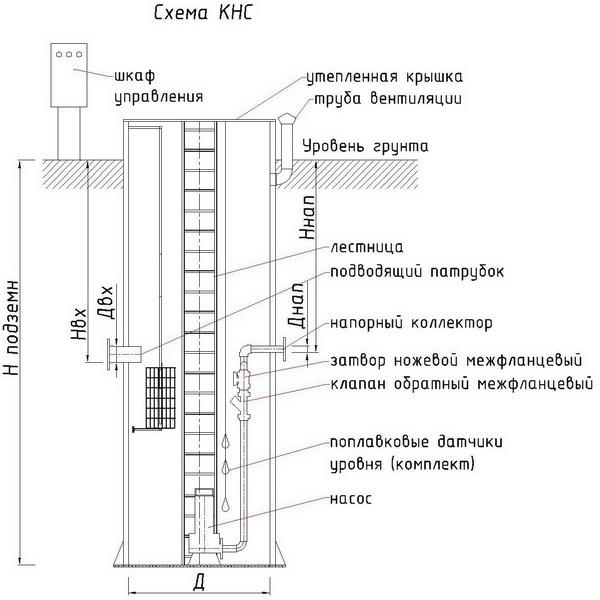 Как устроена канализационная насосная установка для частного дома