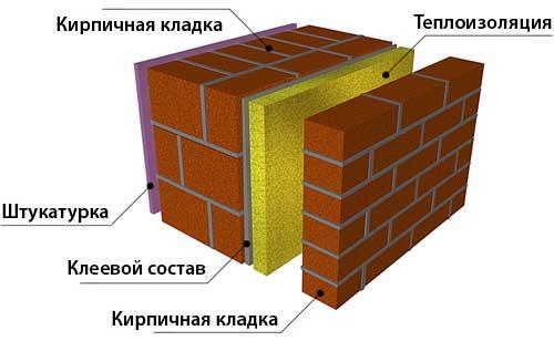 Тонкости кирпичной кладки с утеплителем внутри