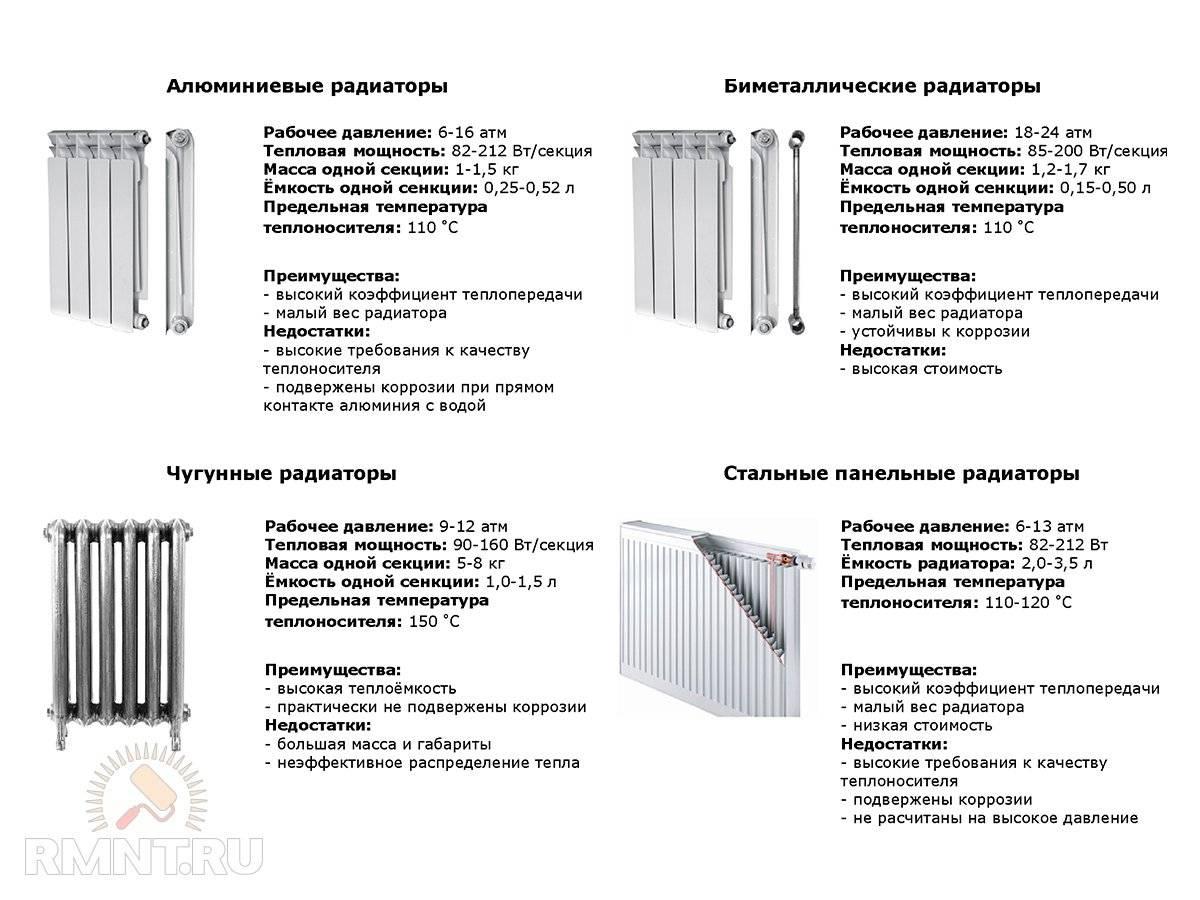 Использование радиаторов КЗТО для отопления дома