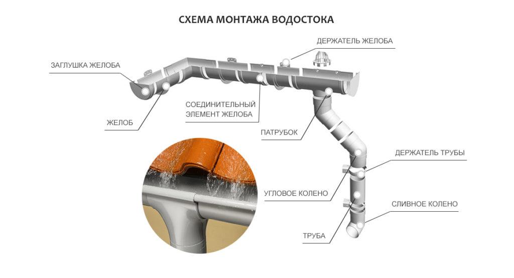 Стоимость медной водосточной системы