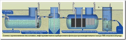 Определение и назначение очистных сооружений ливневых стоков