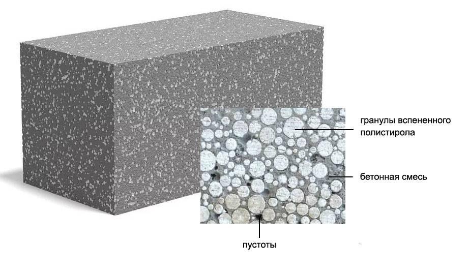Характеристики полистиролбетонных блоков