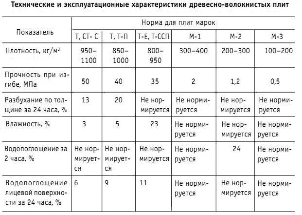 Древесно-волокнистые плиты (ДВП): что за материал, виды и применение
