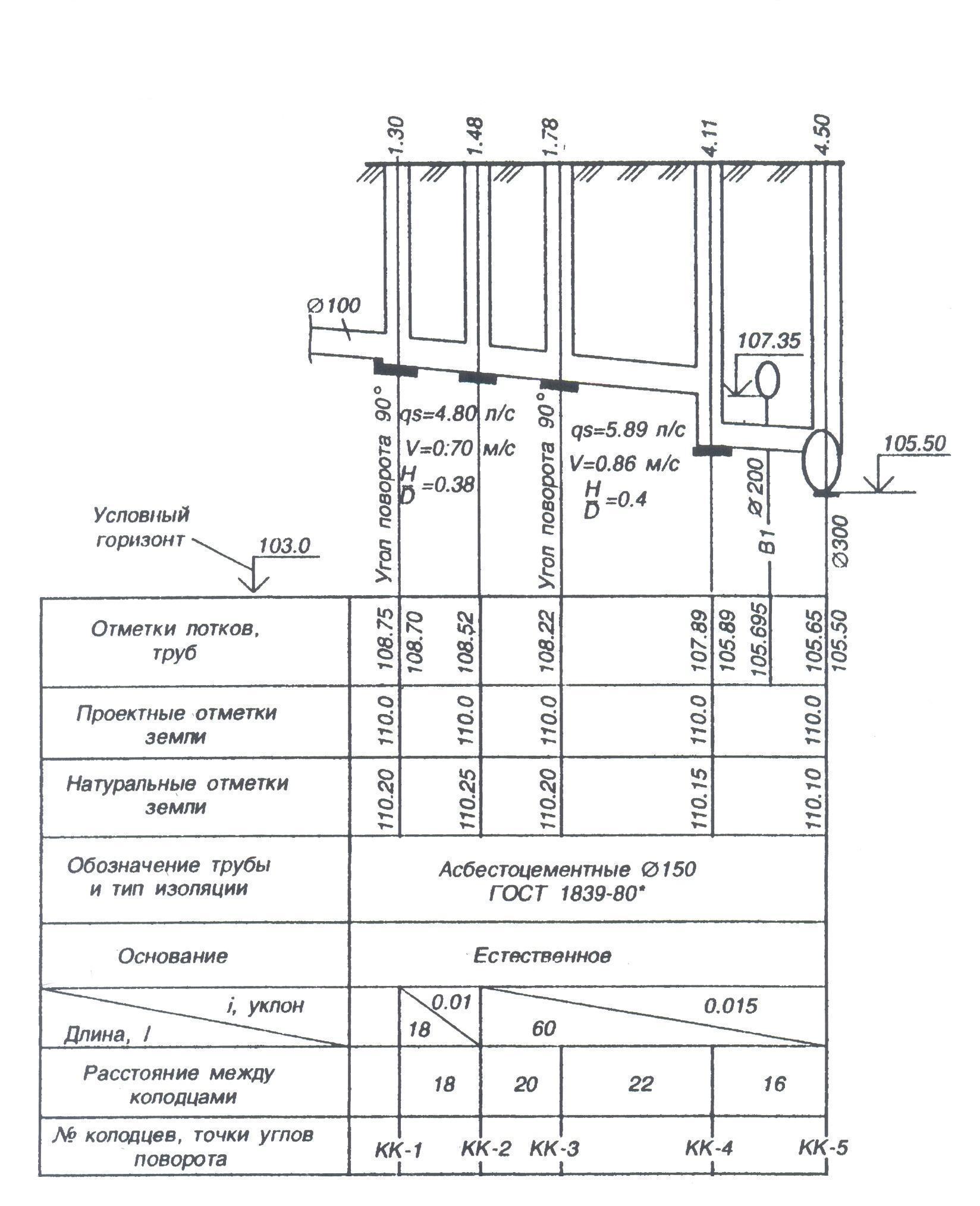 Общие положения СП для наружных сетей водопровода и канализации