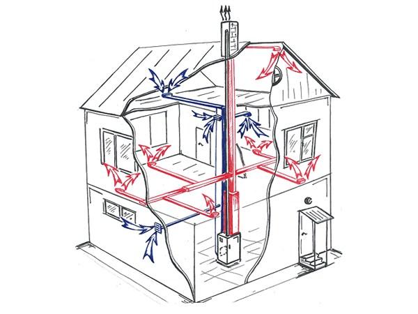 Системы вентиляции в частном доме: приточная, вытяжная, газовая