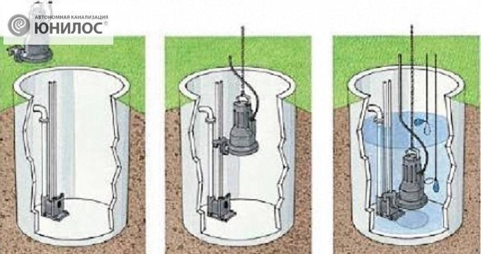 На какие характеристики обращать внимание при выборе и покупке насоса для выгребной ямы