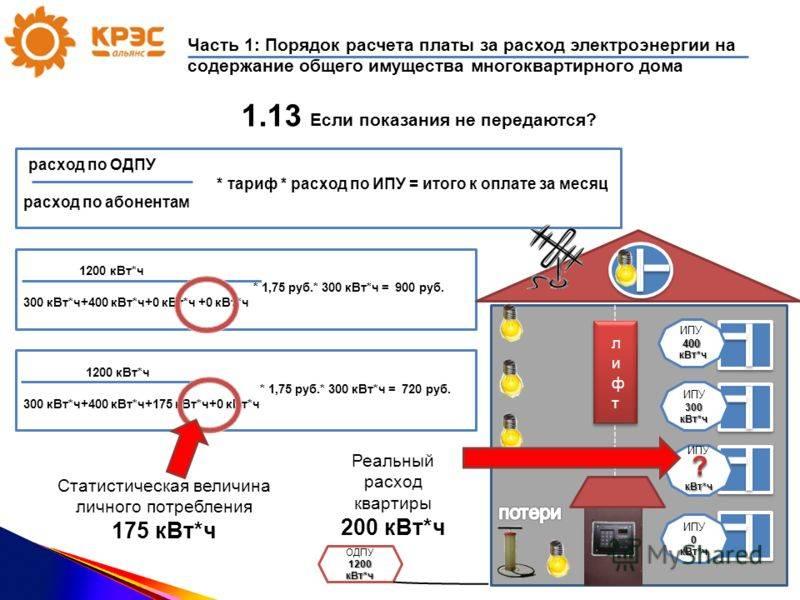 Как увеличить разрешенную мощность потребления электроэнергии