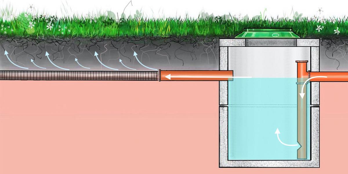 Почему не уходит вода из выгребной ямы: причины и решения проблемы, профилактика