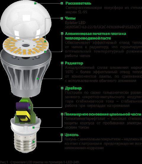 Почему светодиодная лампа светится при выключенном выключателе