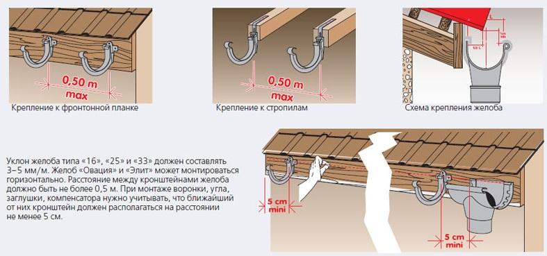 Водослив с крыши своими руками: водосливы для крыши и основные элементы монтажа