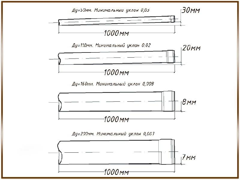 Определение глубины заложения ливневой канализации