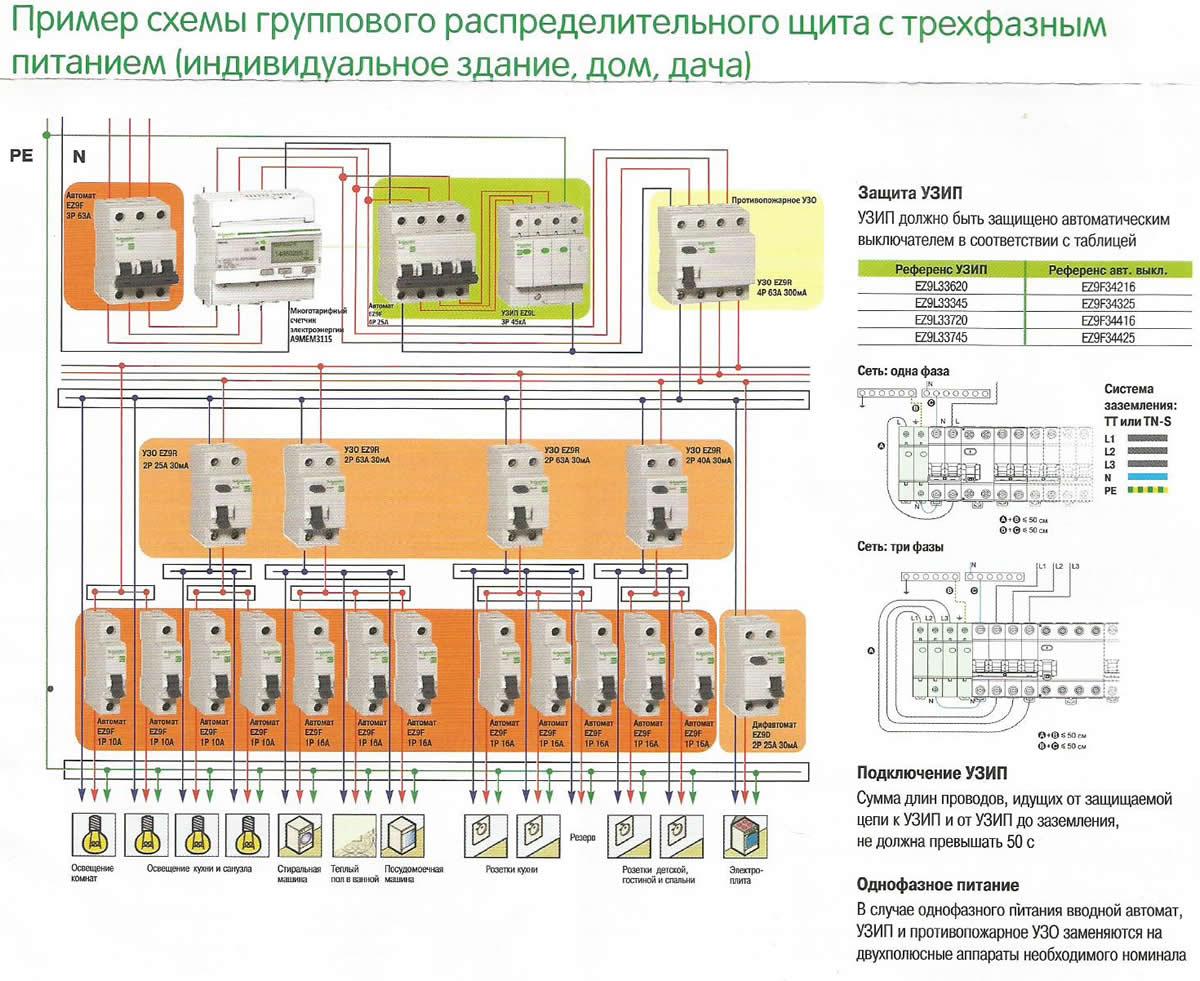 Как самому собрать электрощиток в частном доме 220В — схема сборки