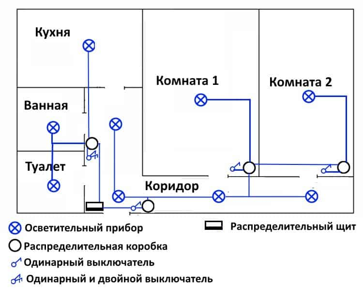 Как сделать разводку электропроводки в квартире своими руками