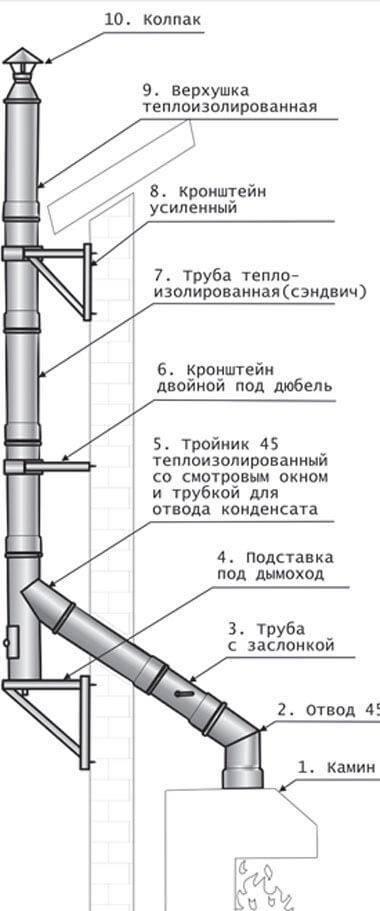 Как установить дымоход из сэндвич труб
