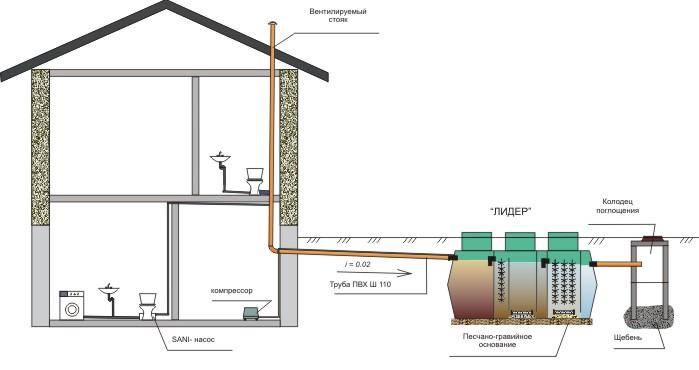 Как провести канализацию в частном доме своими руками