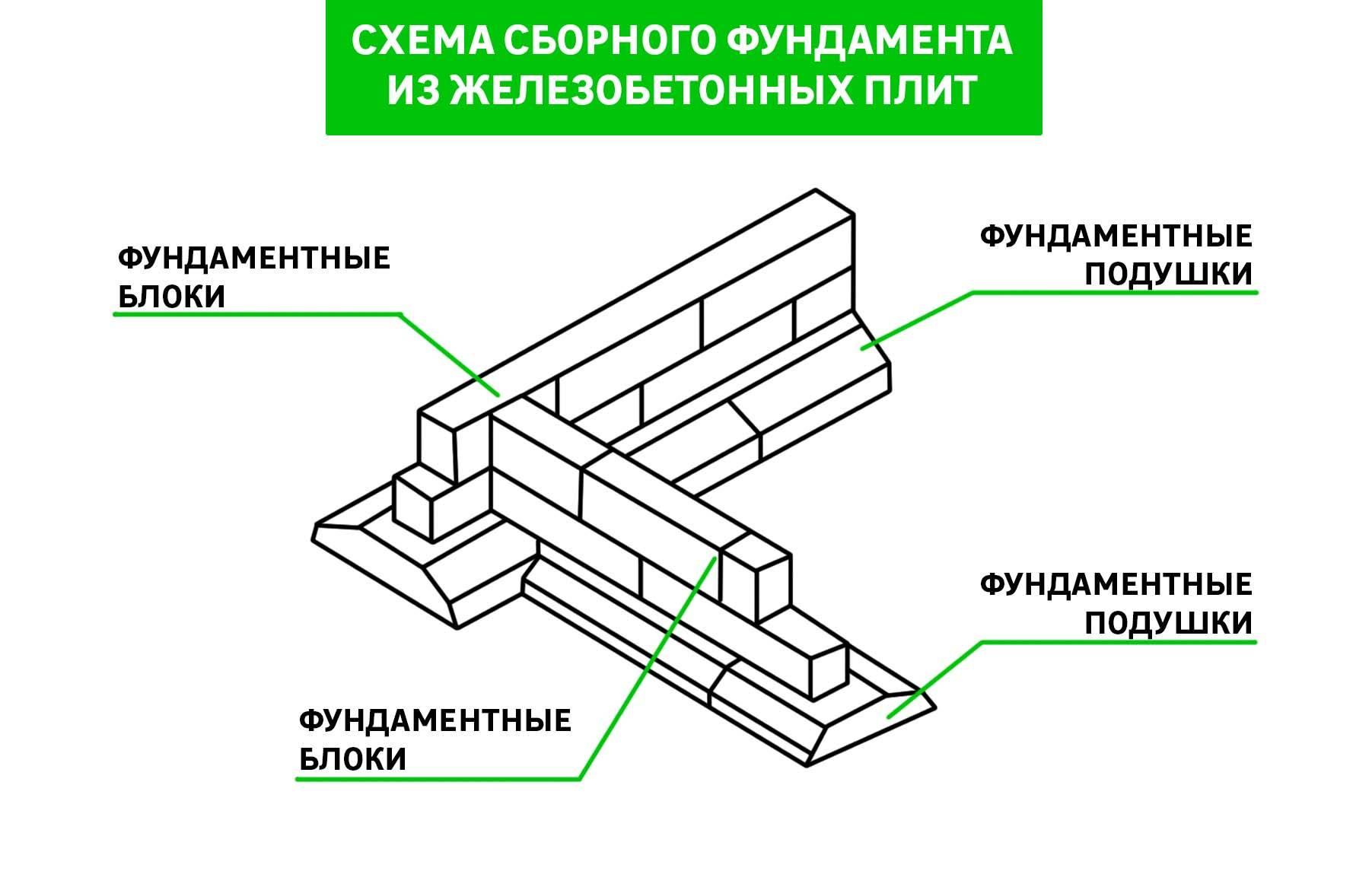 Устройство сборного ленточного фундамента