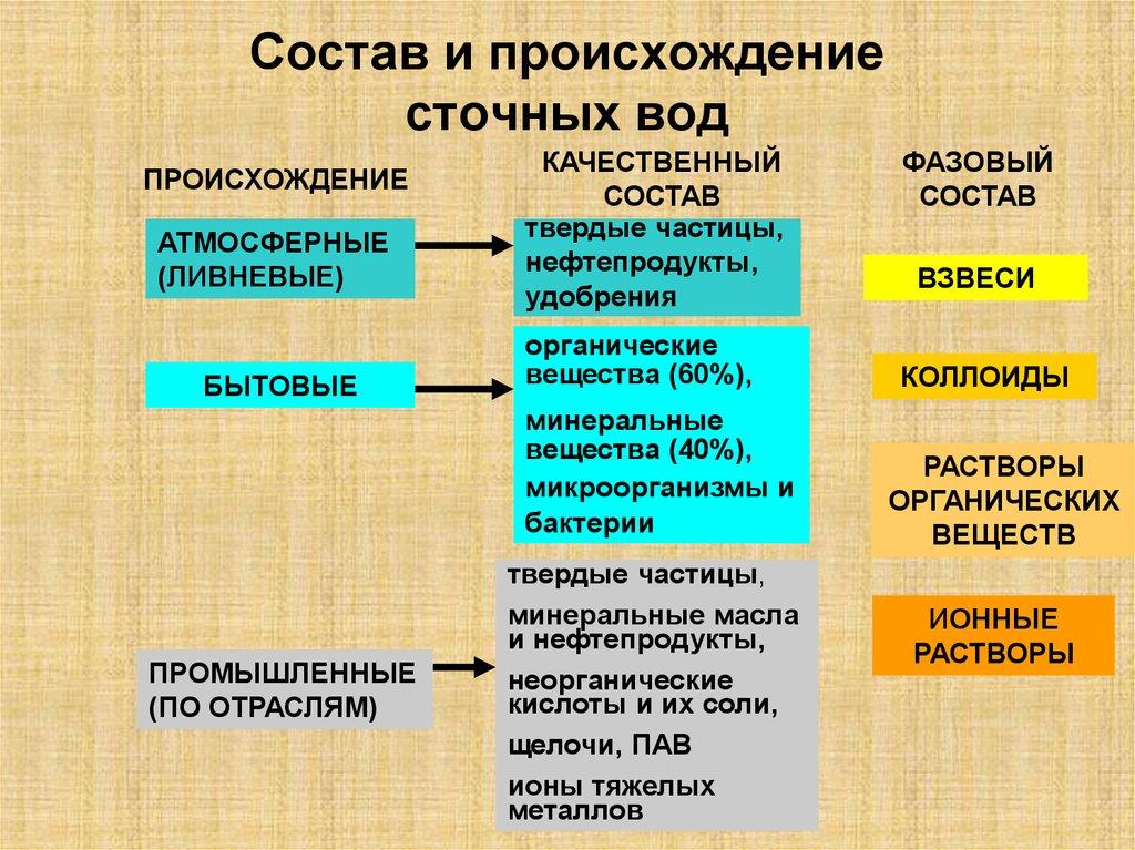Основные виды загрязнителей сточных вод