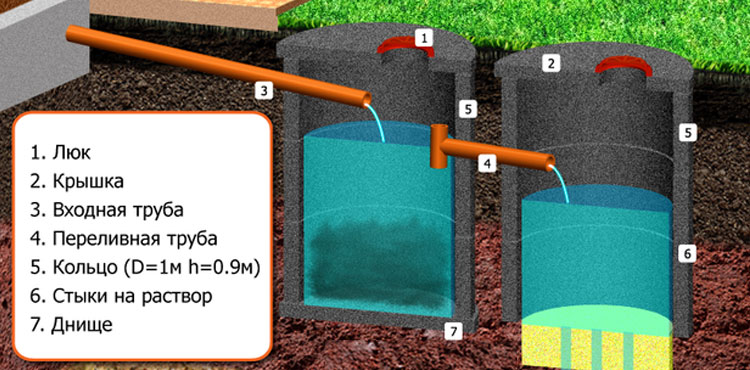 Откачка выгребной ямы и септика: правила, инструкции, способы